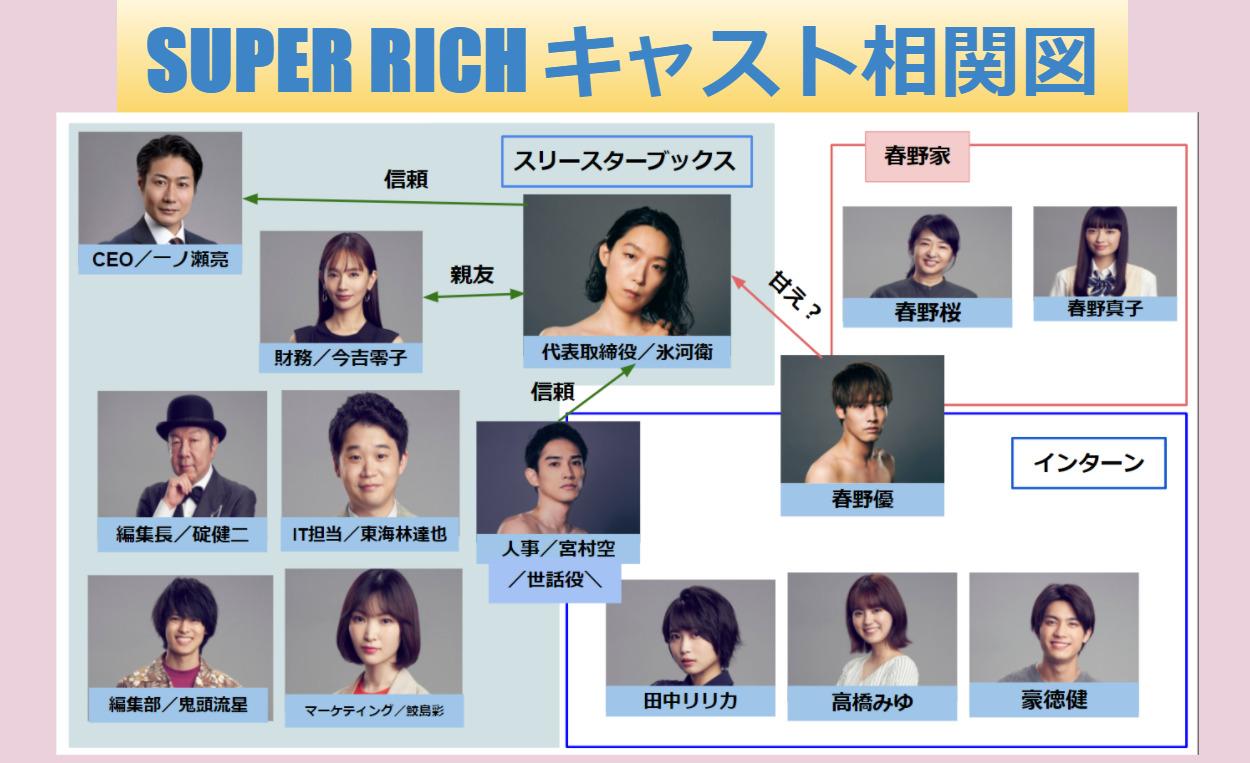 すぱっちキャスト相関図で脇役も全員顔画像付き一覧で年齢順に紹介